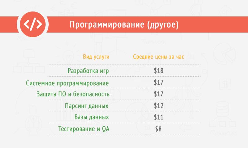 сколько стоит час работы дизайнера фрилансера