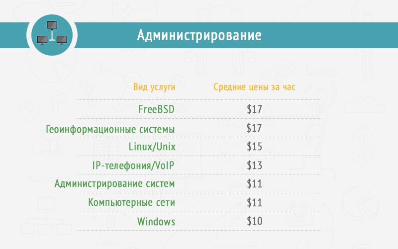 Часа стоимость работы узнать как часы ломбарды москвы