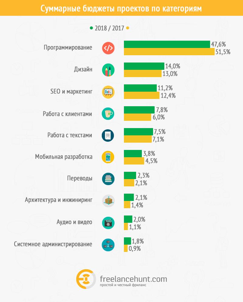 Лучший фриланс украины удаленная работа отзывы реальных людей