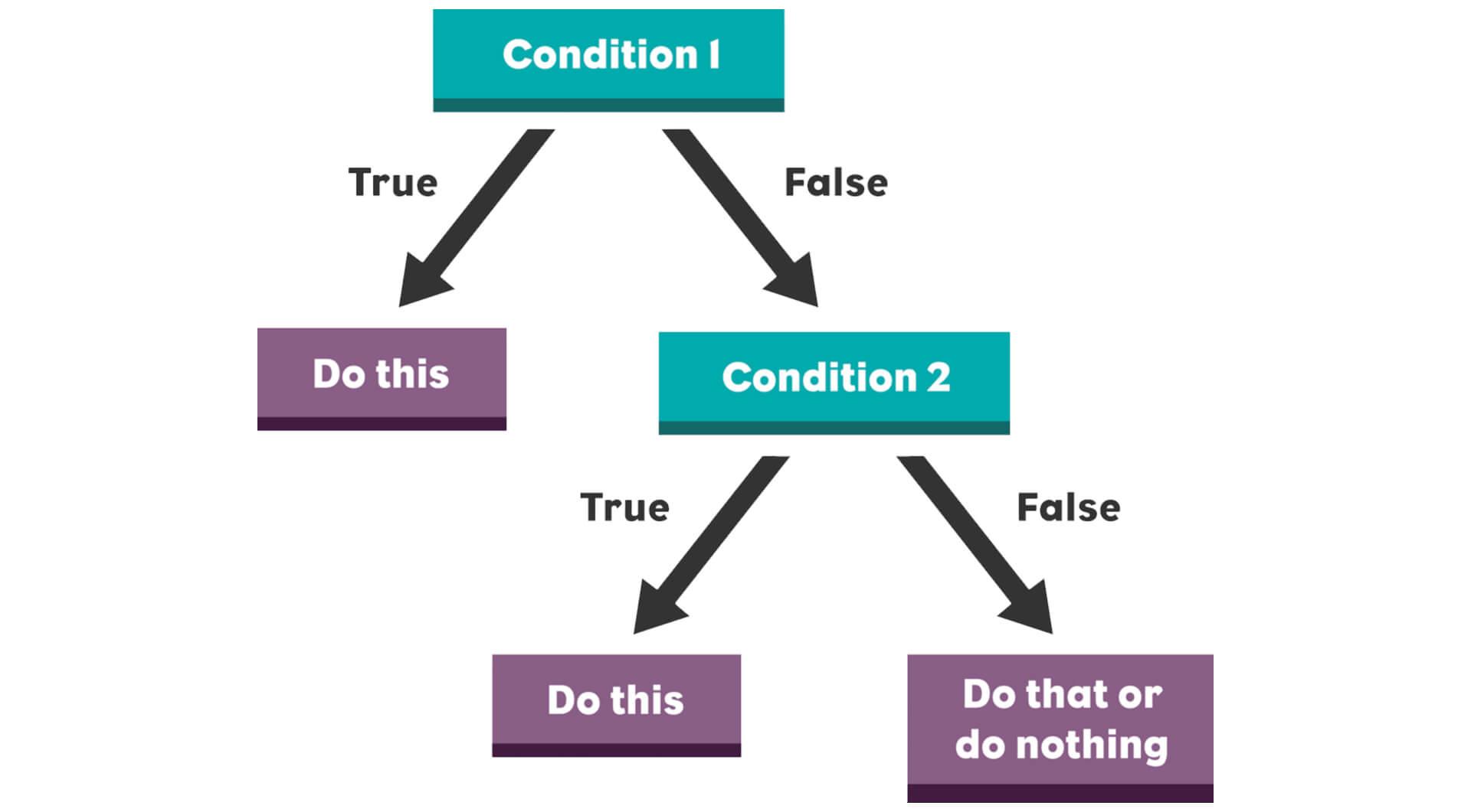 Формулировка задач программисту