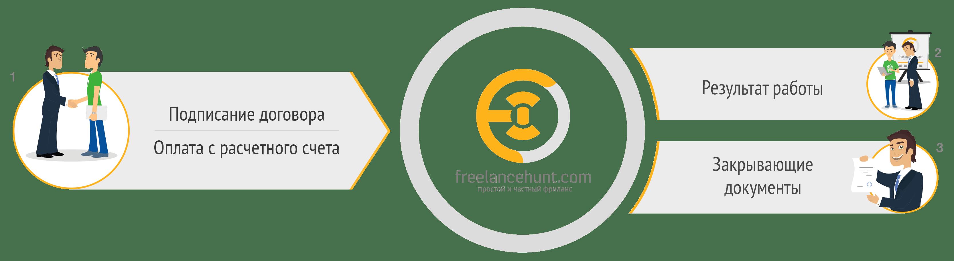 1с бухгалтерия фриланс сайты фриланс для моделей